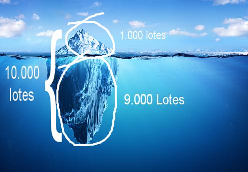 Ordem Iceberg